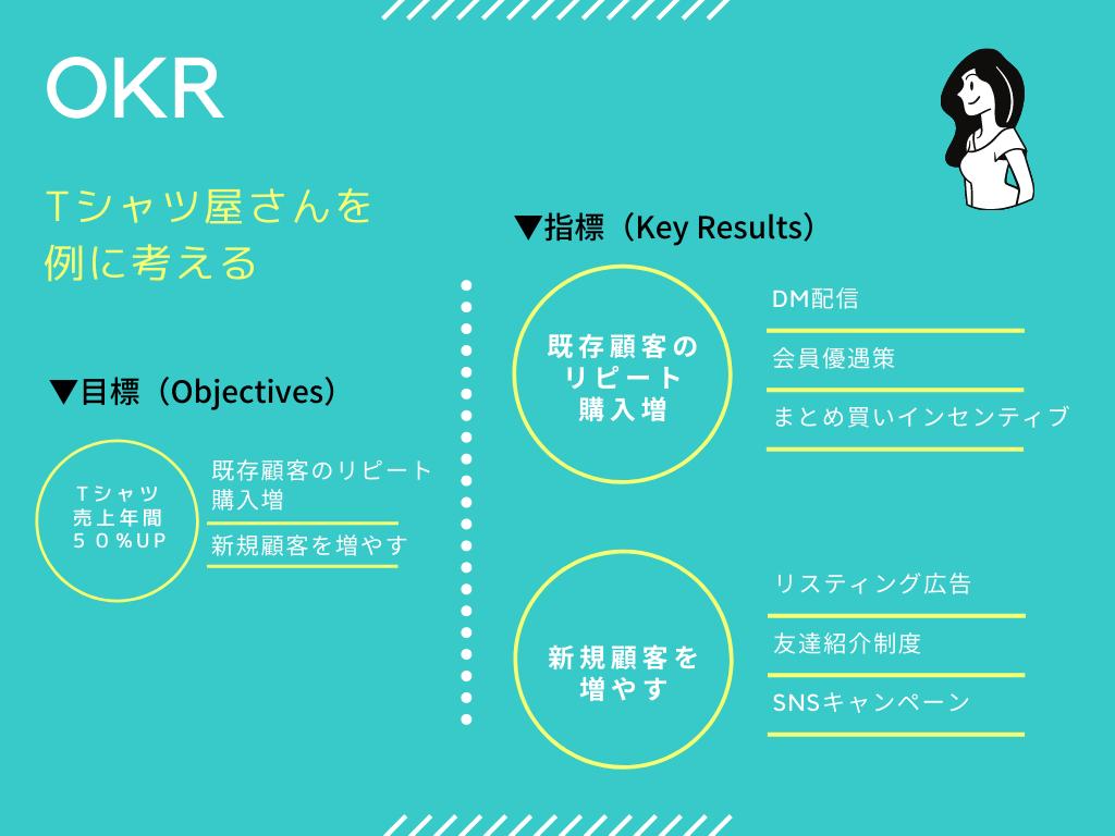 効果測定をどう考えるか。KPIとOKR