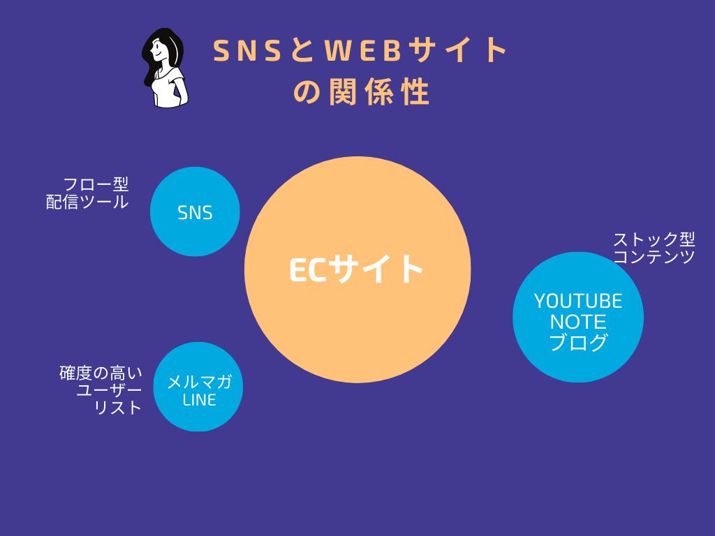 WEBサイトとSNSのポジショニングの考え方